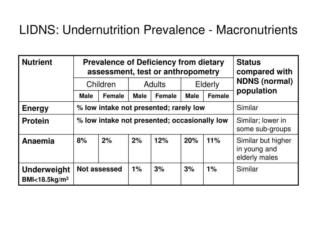 LIDNS: Undernutrition Prevalence - Macronutrients