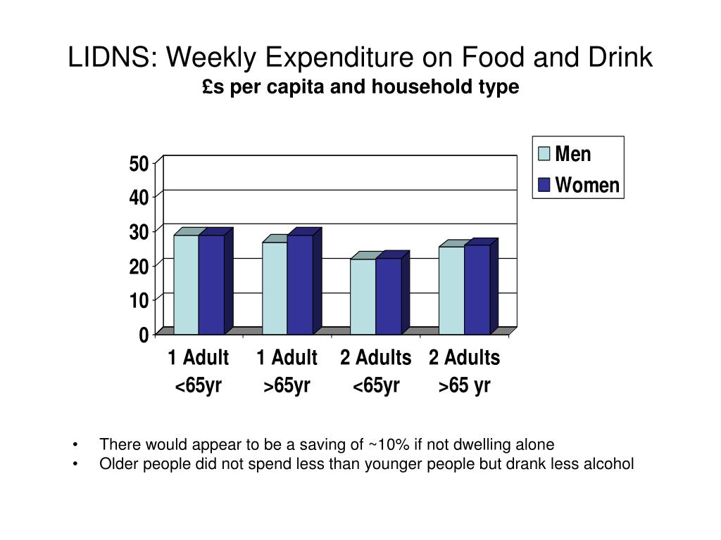 LIDNS: Weekly Expenditure on Food and Drink