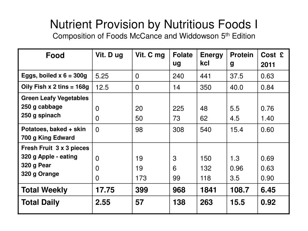 Nutrient Provision by Nutritious Foods I