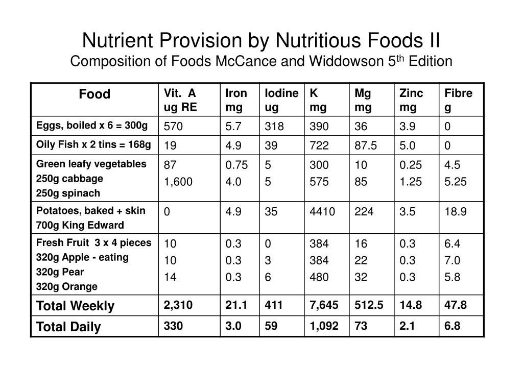 Nutrient Provision by Nutritious Foods II