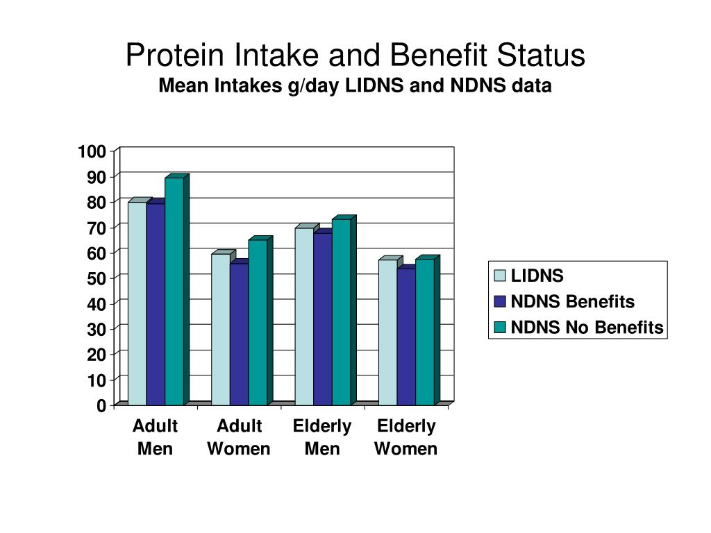Protein Intake and Benefit Status