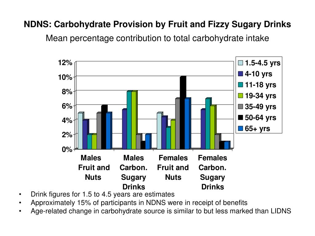 NDNS: Carbohydrate Provision by Fruit and Fizzy Sugary Drinks