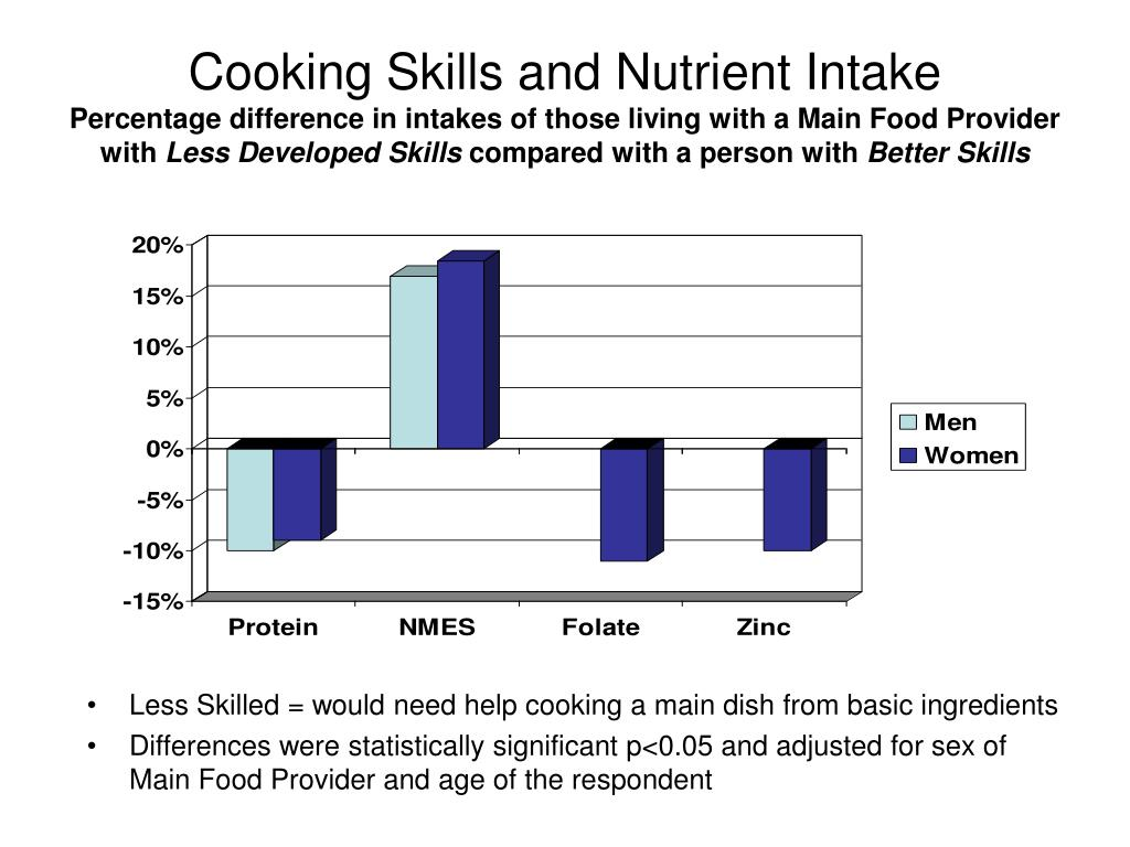 Cooking Skills and Nutrient Intake