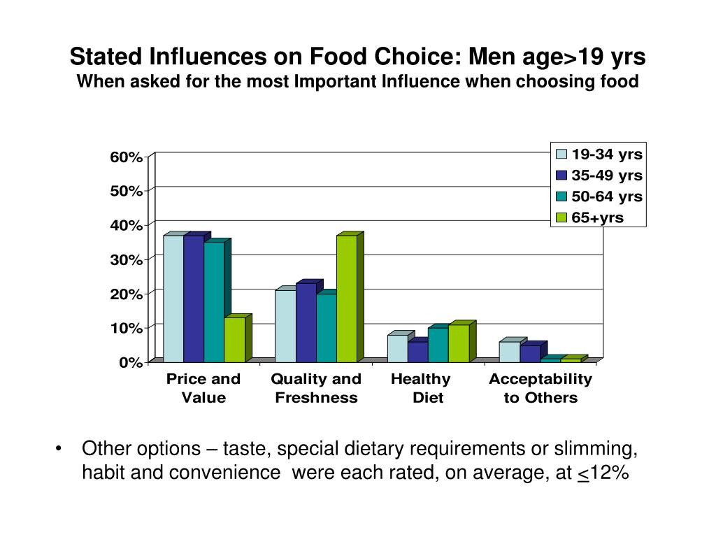 Stated Influences on Food Choice: Men age>19 yrs