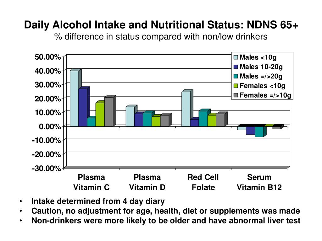 Daily Alcohol Intake and Nutritional Status: NDNS 65+