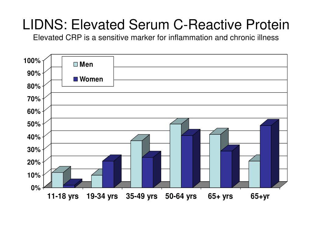 LIDNS: Elevated Serum C-Reactive Protein