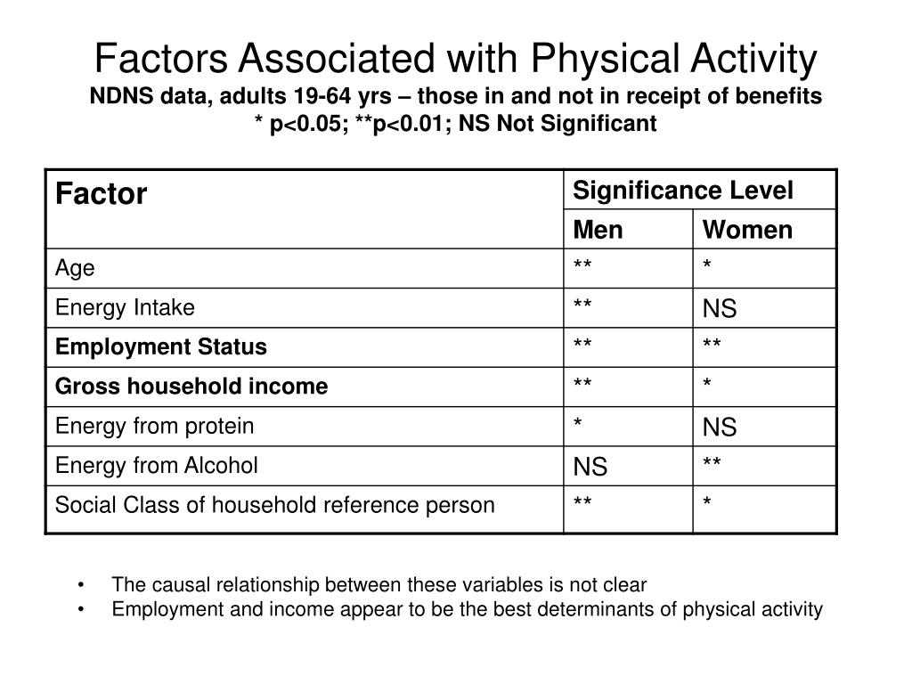 Factors Associated with Physical Activity