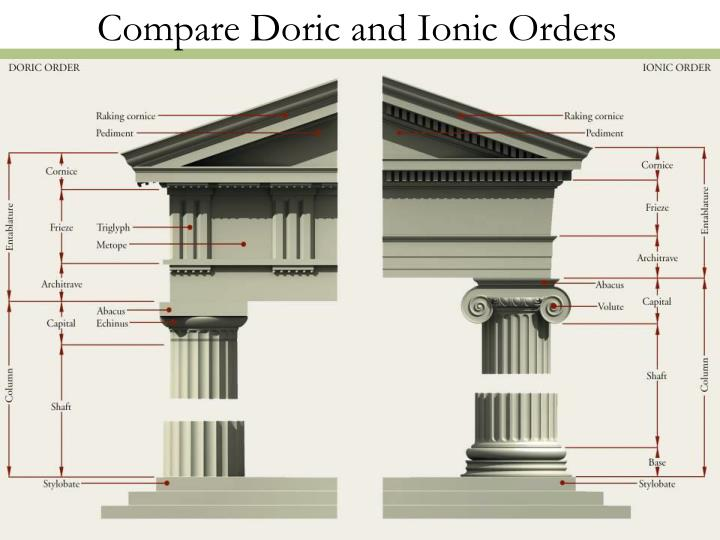 Compare Doric and Ionic Orders