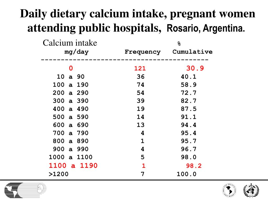 Daily dietary calcium intake, pregnant women attending public hospitals,
