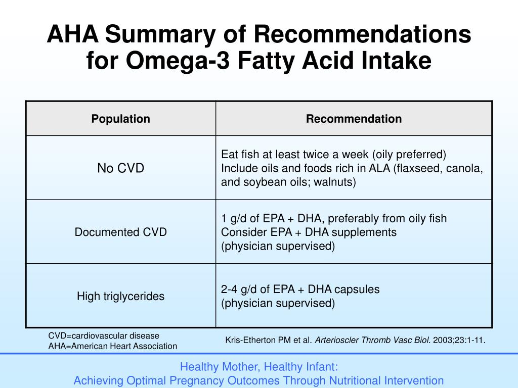 AHA Summary of Recommendations