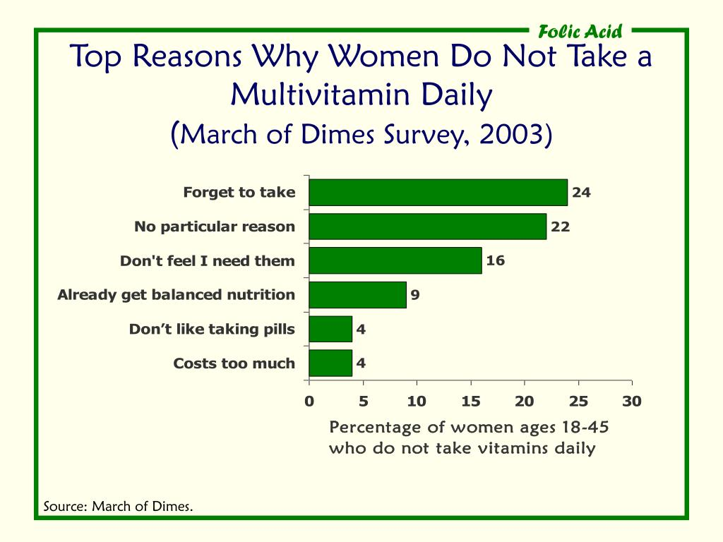 Top Reasons Why Women Do Not Take a Multivitamin Daily
