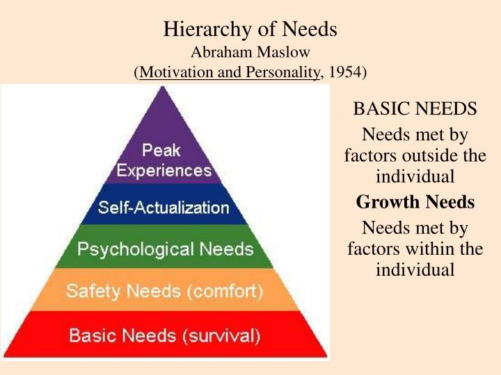 the concept of maslowes hierarchy of needs and the human motivation to do well 2016-02-02 maslow's hierarchy of needs  they also rated their well-being across three discrete measures: life evaluation (a person's view of his or her life as a whole),  max neef model of human scale development.