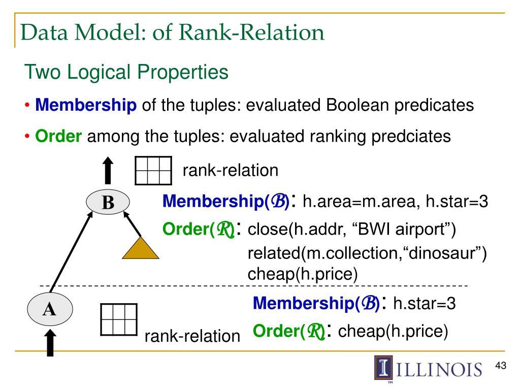 Data Model: of Rank-Relation