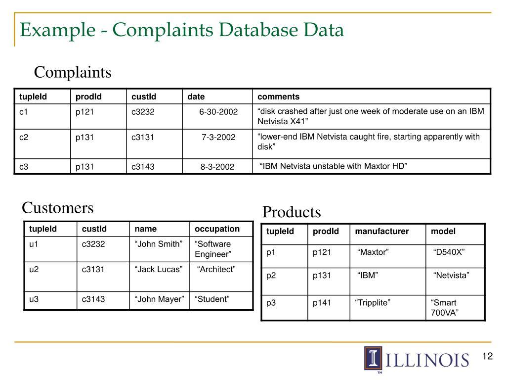 Example - Complaints Database Data