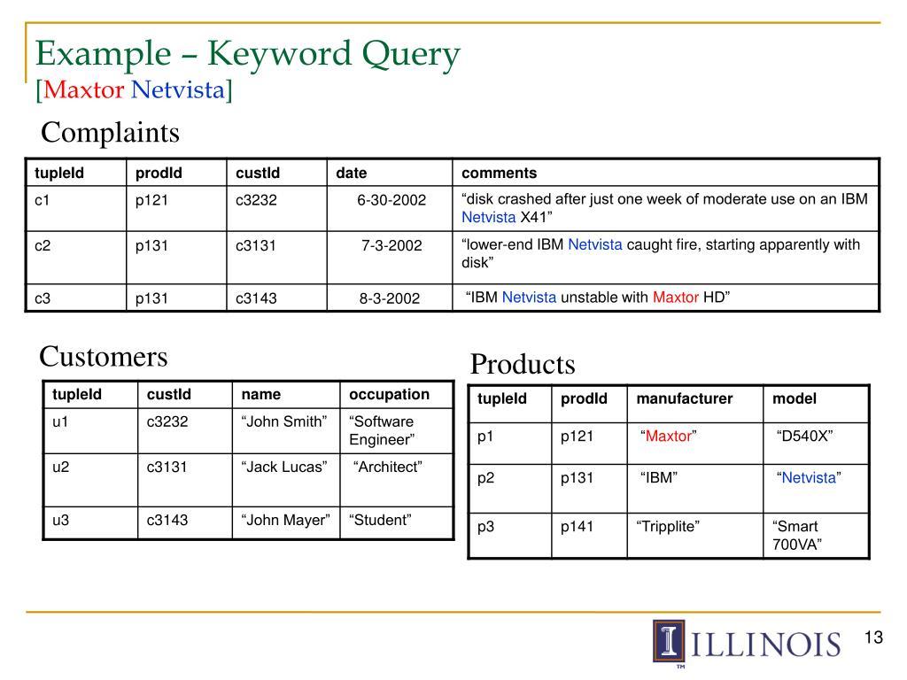 Example – Keyword Query