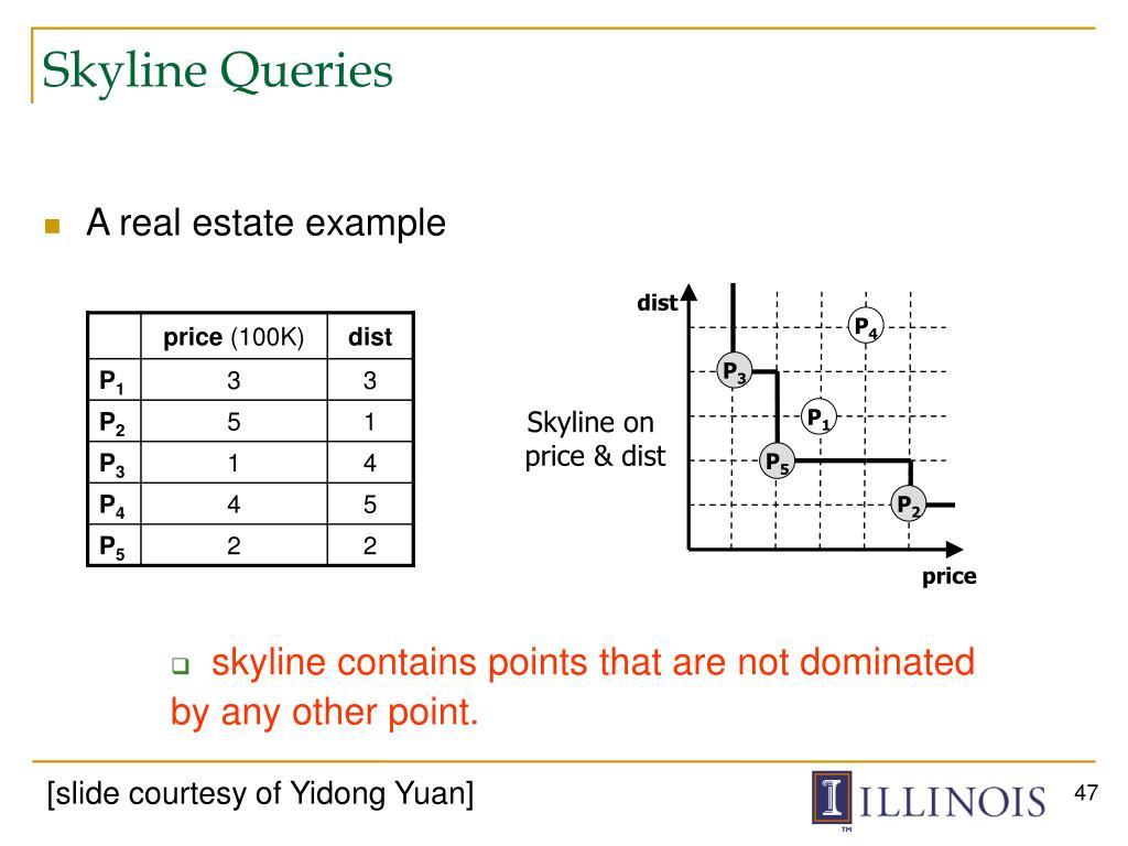 Skyline Queries