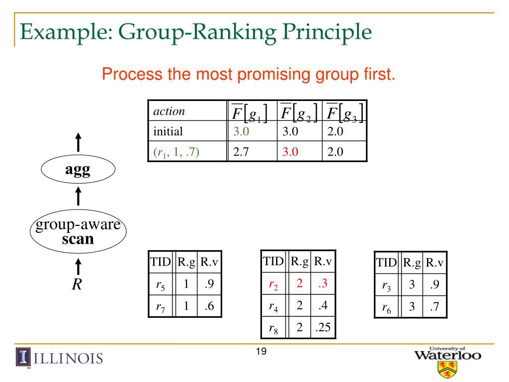 Example: Group-Ranking Principle