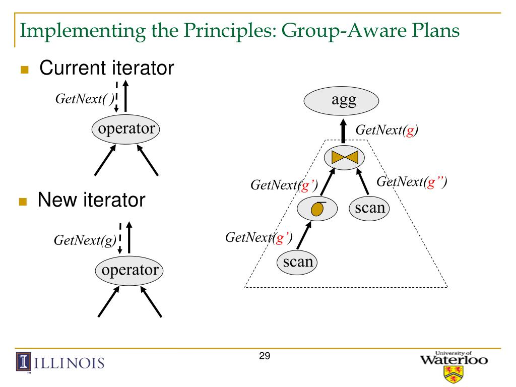 Implementing the Principles: Group-Aware Plans