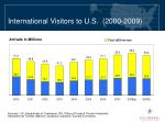 international visitors to u s 2000 2009