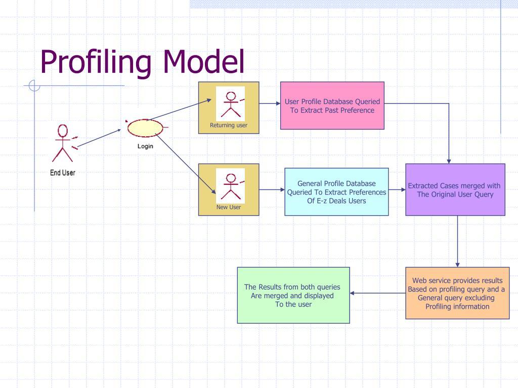 Profiling Model