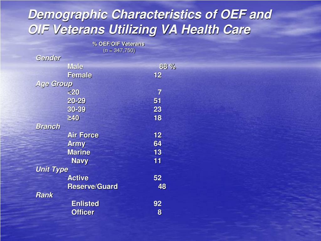 Demographic Characteristics of