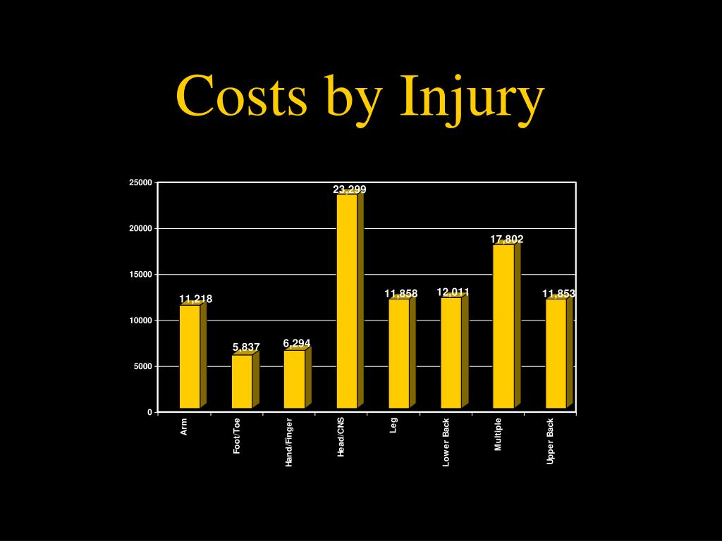 Costs by Injury