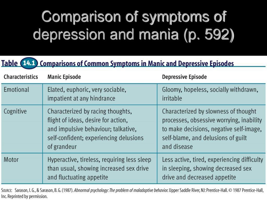 Comparison of symptoms of depression and mania (p. 592)