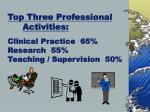 top three professional activities clinical practice 65 research 55 teaching supervision 50