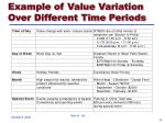 example of value variation over different time periods
