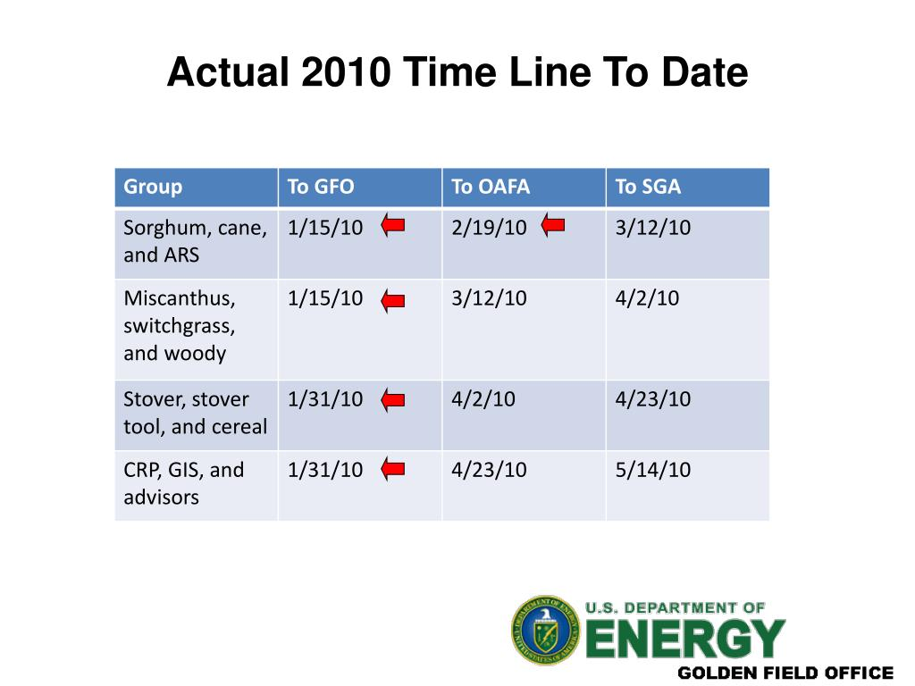 Actual 2010 Time Line To Date