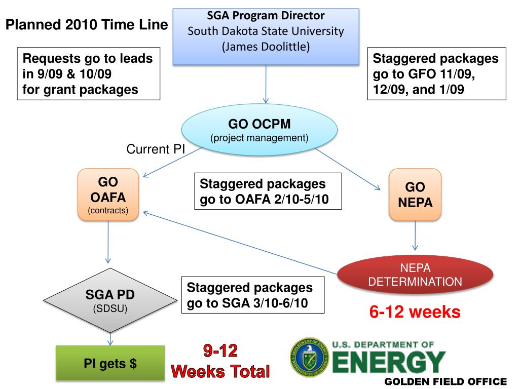 SGA Program Director