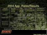 2004 app rates results