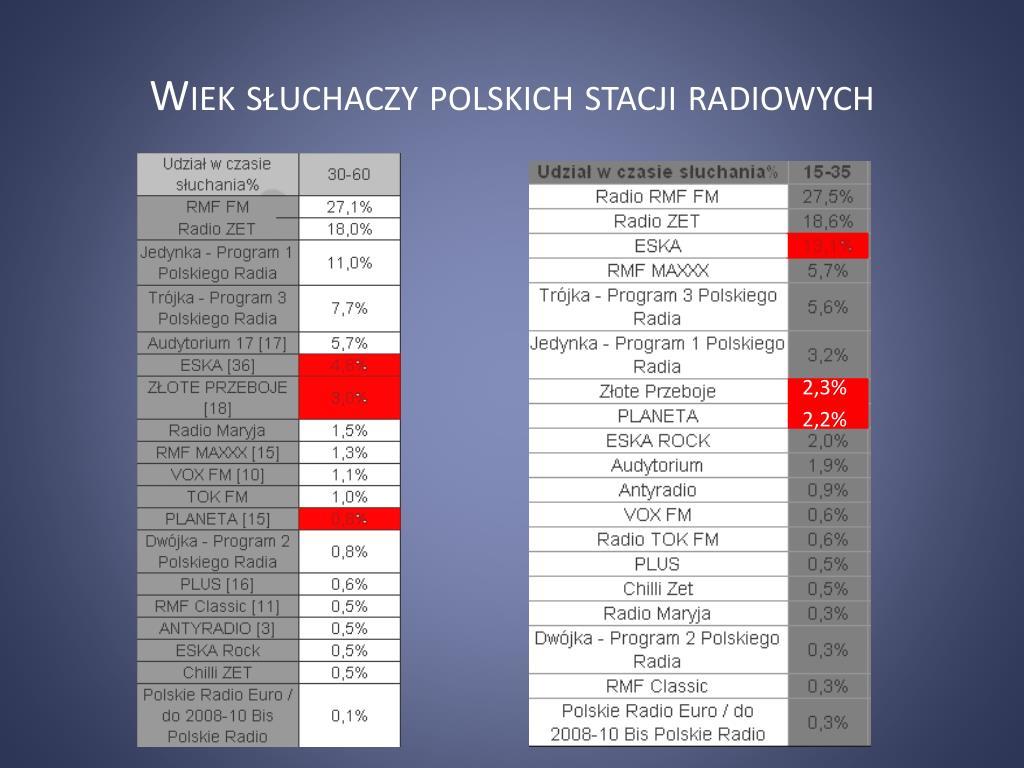 wiek s uchaczy polskich stacji radiowych l.