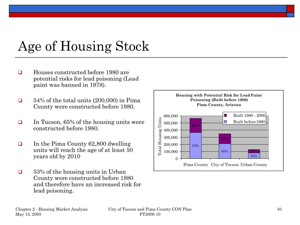 Age of Housing Stock