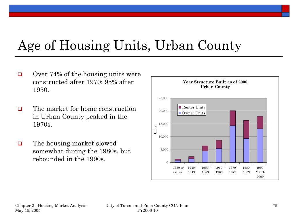 Age of Housing Units, Urban County