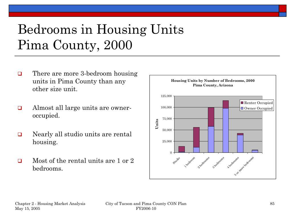 Bedrooms in Housing Units