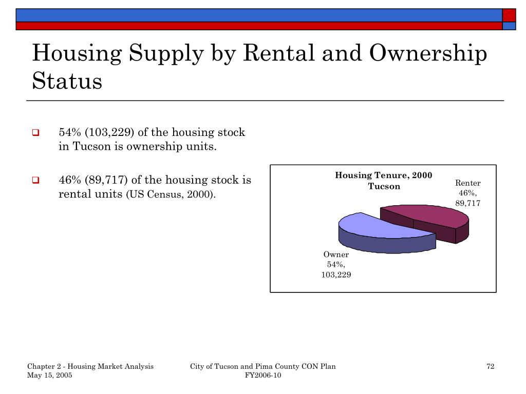 Housing Supply by Rental and Ownership Status