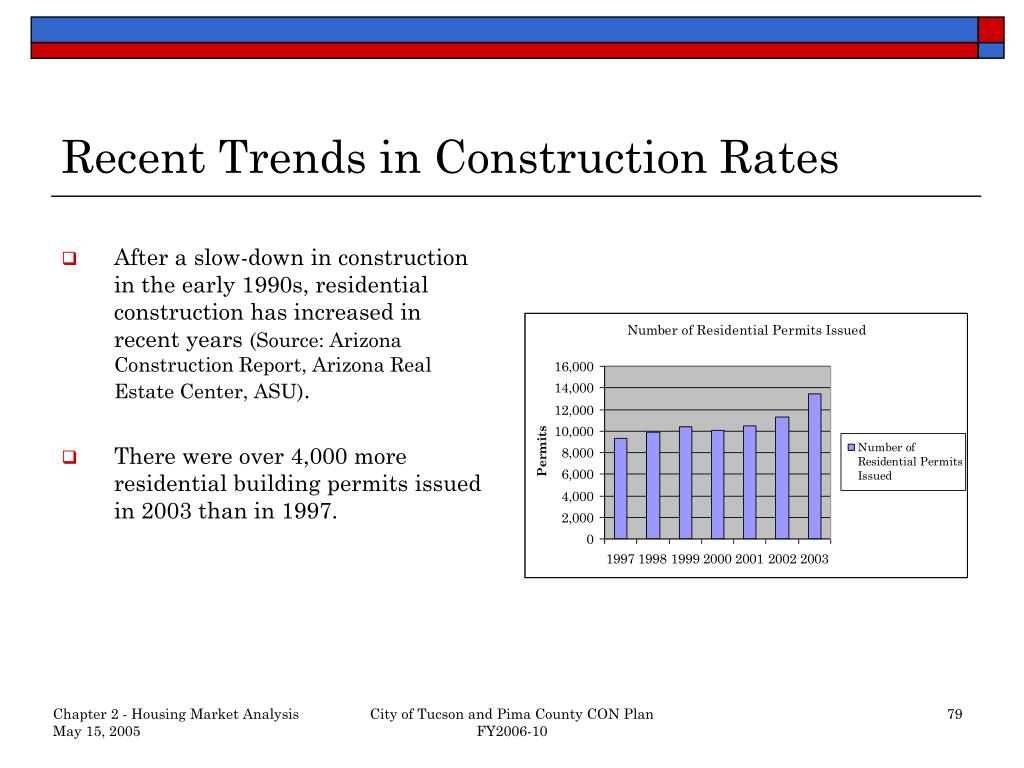 Recent Trends in Construction Rates