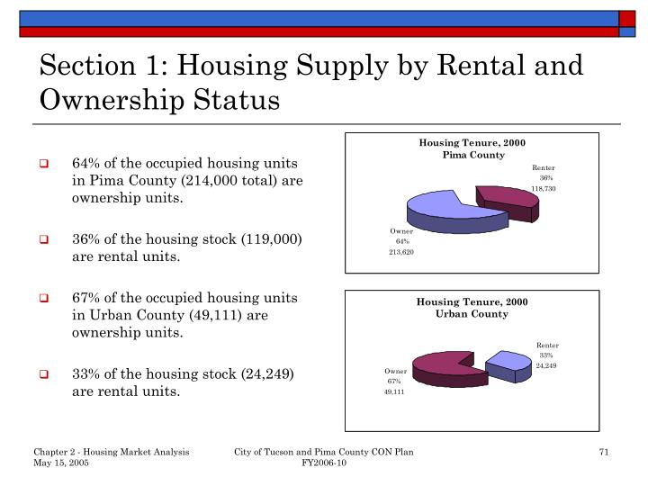 Section 1 housing supply by rental and ownership status