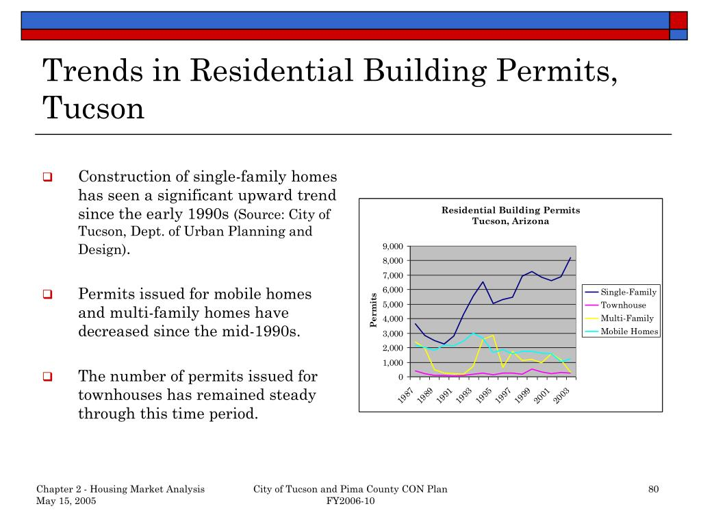 Trends in Residential Building Permits, Tucson