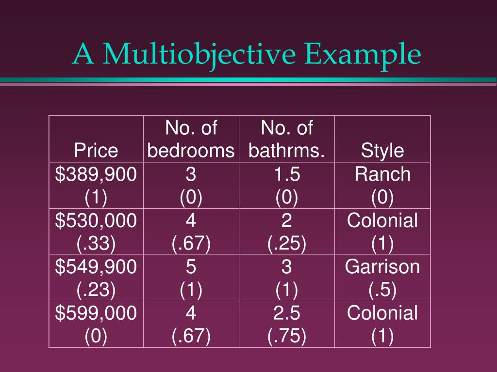 A Multiobjective Example