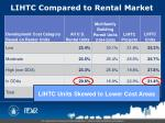 lihtc compared to rental market19