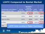 lihtc compared to rental market20