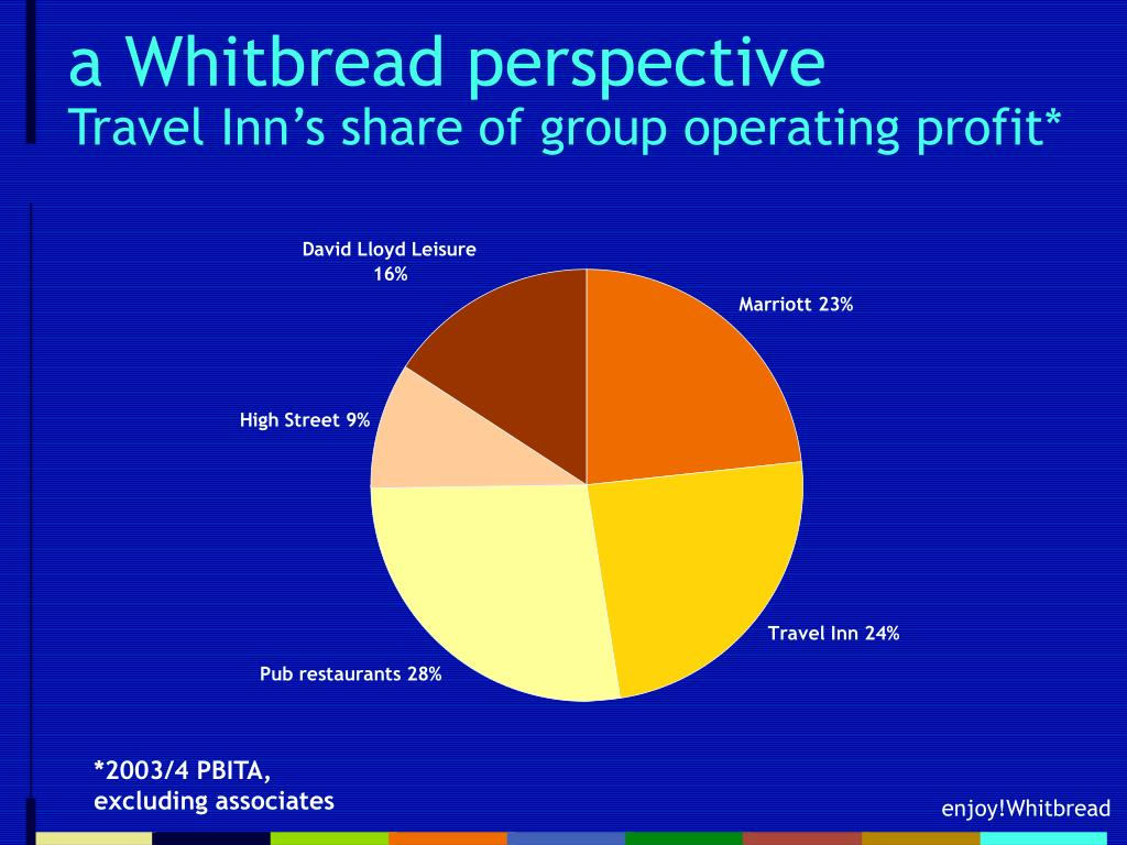 a Whitbread perspective