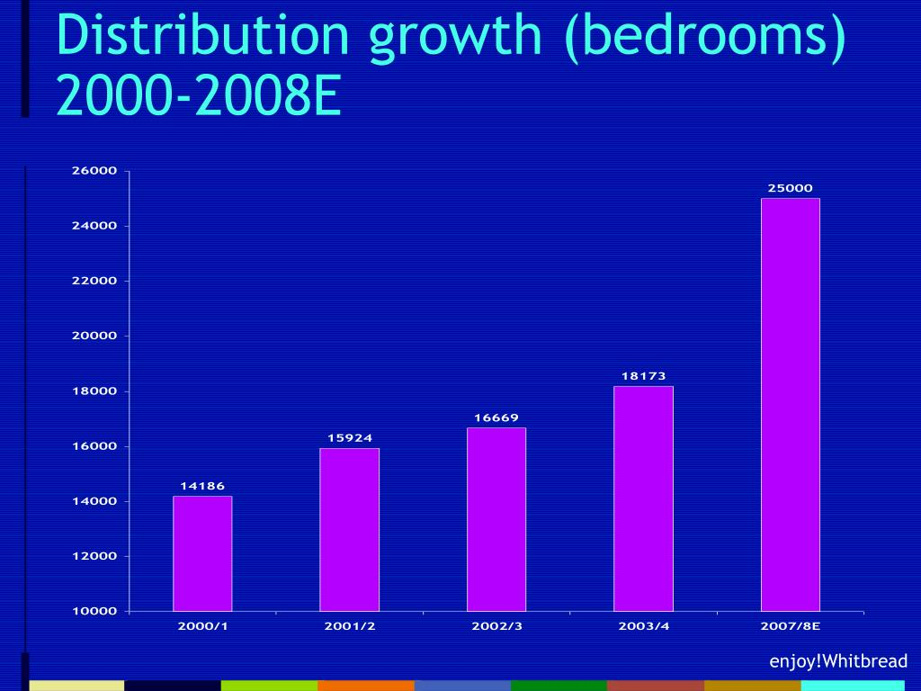 Distribution growth (bedrooms)