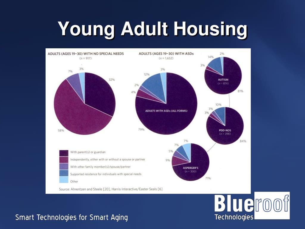 Young Adult Housing