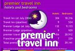 premier travel inn hotels and bedrooms