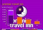 premier travel inn7