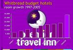 whitbread budget hotels room growth 1997 2005