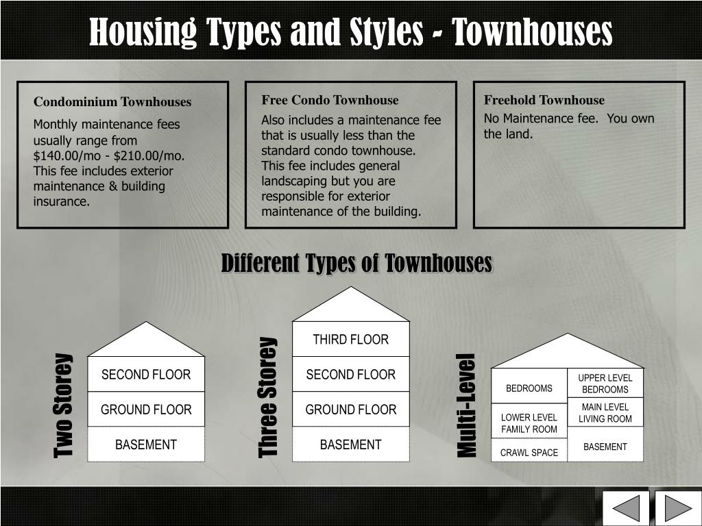 Housing Types and Styles - Townhouses